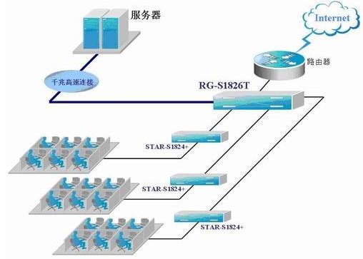 产品描述: RG-S1850G是锐捷网络推出的一款支持千兆端口上行的增强型以太网交换机,其强大的交换性能和高性价比的千兆接口上行能力,充分满足了用户的实现高带宽数据交换、密集型高速访问服务器群或搭建千兆骨干业务网络的需求。 RG-S1850G具有48个10M/100Mbps 自适应RJ45的交换端口,同时固化2个以太网铜缆千兆RJ-45交换端口。所有端口可以根据连接的设备,自动将连接速度和工作模式调整到需要的方式,并可无缝地将10BASE-T和100BASE-TX设备连接到一个网络中,而无须更改网络结构。